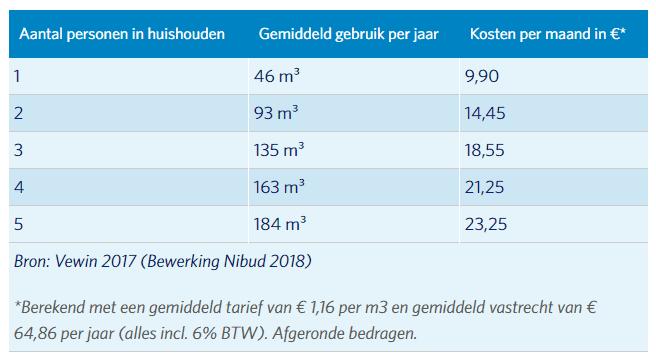 Gemiddeld waterverbruik nederlanders