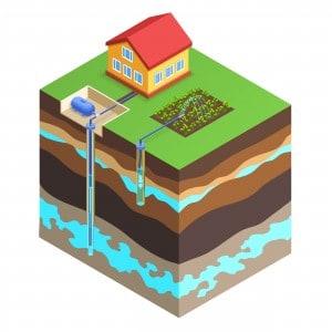 eigen waterbron boren